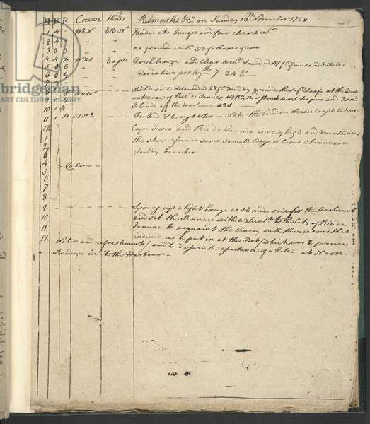 Add MS 27955 'Continuation of the Endeavour's Logbook', commanded by Captain James Cook, in a scientific expedition to the South Seas; extending from 5 Nov. 1768 to 8 May, 1769 (ink on paper)