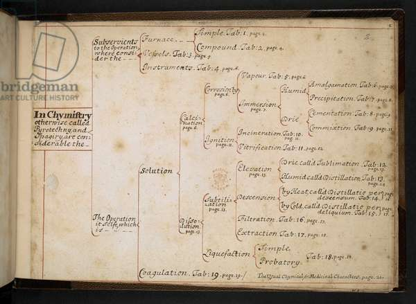 Sloane MS 2206 f.2r 'Introduction to Chemistry' (ink on vellum)