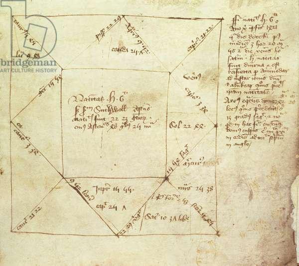 Egerton Ms 889 fol.5 A nativity horoscope of King Henry VI (1421-71), written by John Holbrooke, 1421 (vellum)