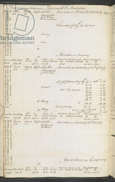 Add MS 27887 Logbook and journal of Captain James Cook in the 'Resolution', during his second voyage round the world; 30 Nov. 1771- 28 Dec. 1774 (ink on paper)