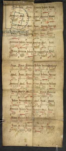Egerton 2724, plate 11r Pictorial prognostication from a folding almanac (vellum)