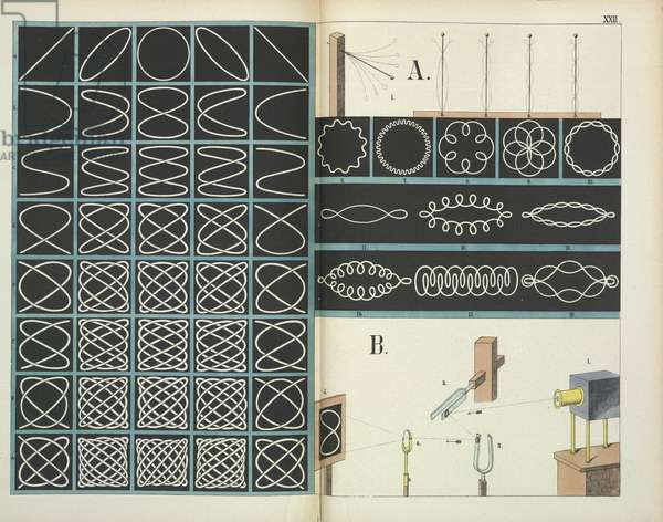 Diagram of optical equipment, from Physics in Pictures, 1882 (colour litho)