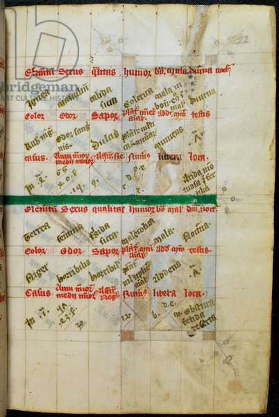 Astrological tables continuing from the tables of Rubeus and Tristicia