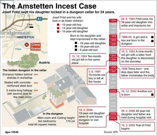 The Amstetten Incest Case (16.03.2009)