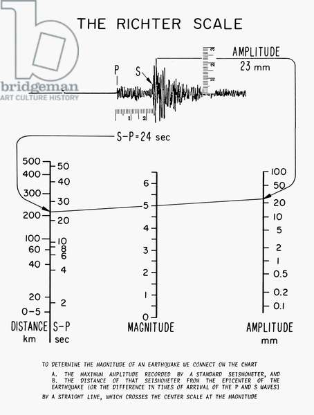 EARTHQUAKES: RICHTER SCALE Diagram illustrating the Richter Scale for determining the magnitude of earthquakes, developed in 1935 by seismologists Charles Richter and Beno Gutenberg.