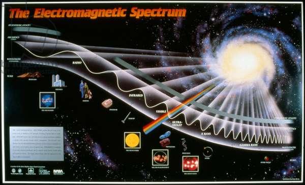 ELECTROMAGNETIC SPECTRUM Diagram illustrating the electromagnetic spectrum, by Dana Berry for NASA, 1990.