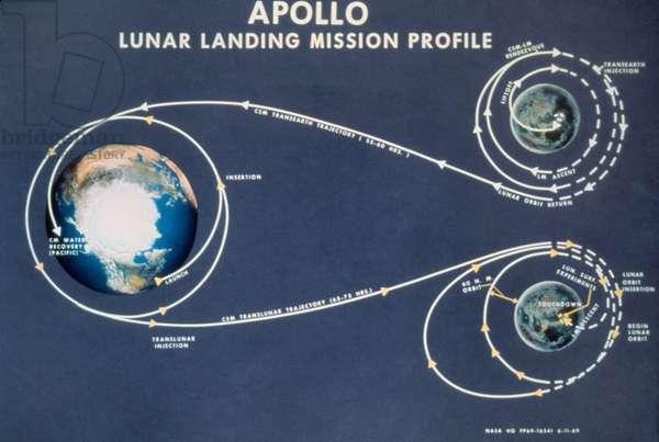 APOLLO SPACE PROGRAM Diagram of an Apollo lunar landing mission profile, c.1969.