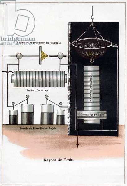 Shema of the Tesla Rays invented by Nikola Tesla.