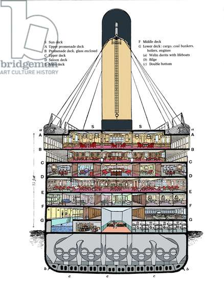 Cross section of the transatlantic liner Titanic, from the bridge to the lowest levels and engine rooms. Drawing Around 1911