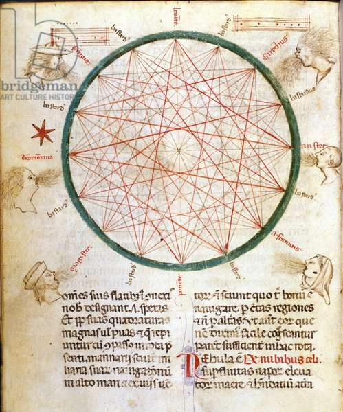 Winds. Michaelis Scotti astrological treatise. 14th century.