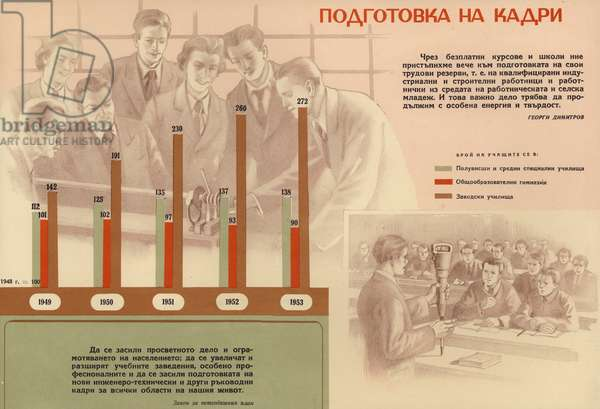 Bulgarian communist propaganda showing the progress in the training of skilled workers and personnel during the first five year plan (1948-1953) (colour litho)