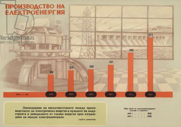Bulgarian communist propaganda showing the growth in electricity production and electrification during the first five-year plan (1948-1953) (colour litho)