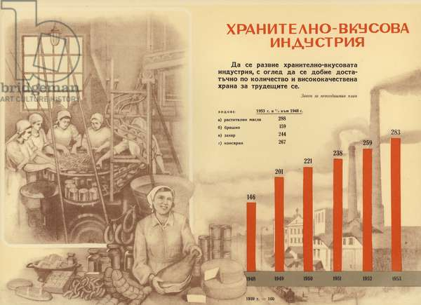 Bulgarian communist propaganda showing the increase in output by the food industry during the first five-year plan (1948-1953) (colour litho)