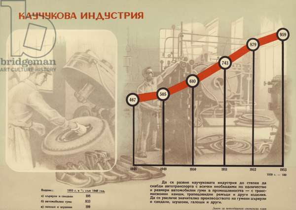 Bulgarian communist propaganda showing the increase in the production of rubber during the first five-year plan (1948-1953) (colour litho)