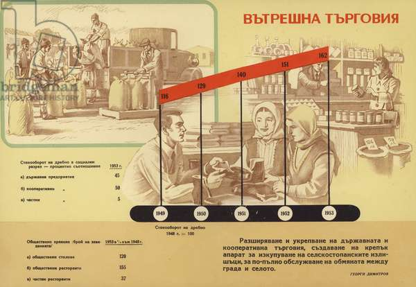 Bulgarian communist propaganda showing the increasing share of state and cooperative-owned establishments in the economy, compared to the decline of privately owned businesses, 1953 (colour litho)