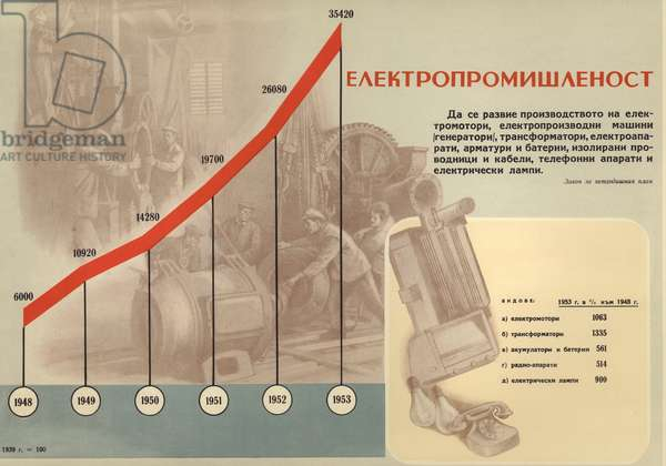 Bulgarian communist propaganda showing the growth of the electric power generation during the first five-year plan (1948-1953) (colour litho)