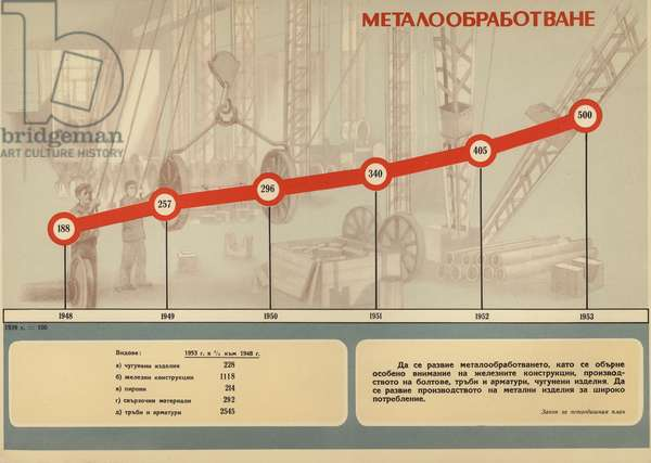 Bulgarian communist propaganda showing the growth of metalworking during the first five-year plan (1948-1953) (colour litho)