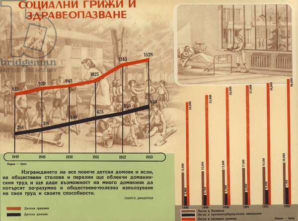 Bulgarian communist propaganda highlighting the progress in healthcare and social services during the first five-year plan (1948-1953) (colour litho)