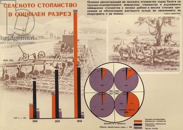 Bulgarian communist propaganda comparing privately owned farms (right) and the new state-owned and cooperative farms ( left), 1953 (colour litho)