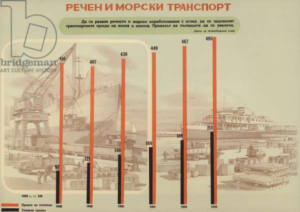 Bulgarian communist propaganda illustrating the growth in water transport (both sea and river) during the first five year plan (1948-1953) (colour litho)