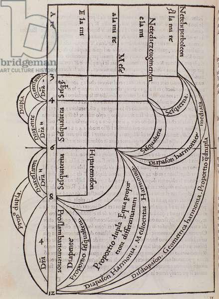 Page taken from Franchino Gaffurio's Practica Musicae, 1495