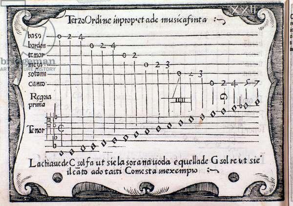 Pentagram. Page taken from Regola Rubertina by Silvestro Ganassi dal Fontego, 1542