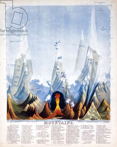 Mountains, 1846 (coloured engraving)