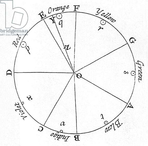 England / UK: Sir Isaac Newton's asymmetric colour wheel correlating colours with musical notes and planetary symbols. London, 1704