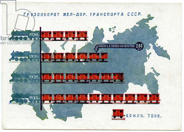 """Soviet Postcard Titled """"Goods Carried By The Railways Of The USSR"""", 1933"""