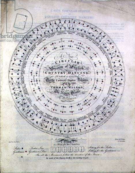 A New Circular System of English Country Dancing by Thomas Wilson from the King's Theatre, 1881 (engraving)