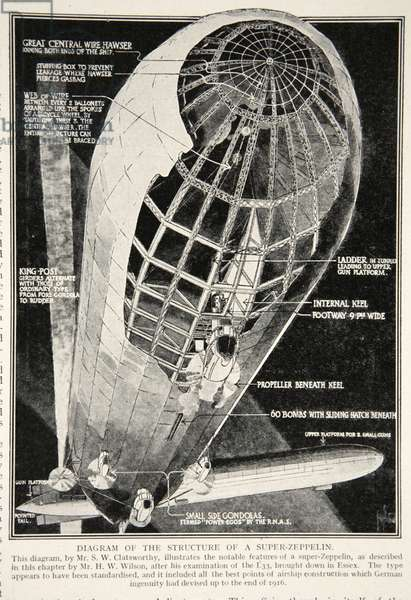 Diagram of the structure of a super-zeppelin, 1914-19 (litho)