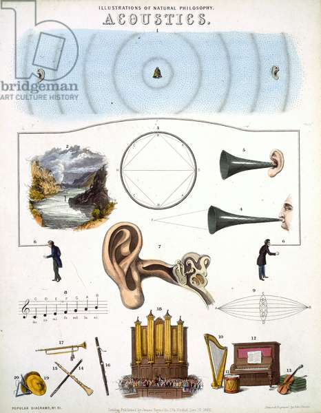 Acoustics, illustrations of Natural Philosophy, published in 'Popular Diagrams' by James Reynolds, London 1850 (colour litho)