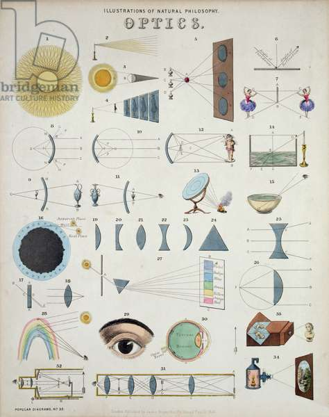 Optics, Illustrations of Natural Philosophy, from 'Popular Diagrams' published by James Reynolds, London, 1850 (colour litho)