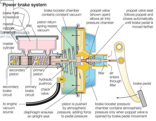 Power brake system