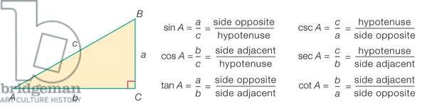 Six trigonometric functions