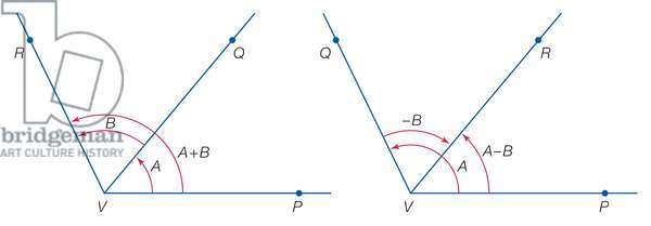 Addition of angles
