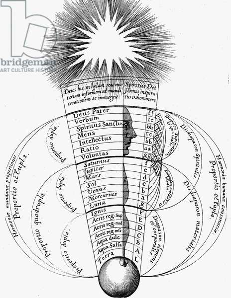 The divine harmony existing between Man, the microsm, the universe, macrocosm, with God at the top. From Robert Fludd Utriusque cosmi ... historia, Oppenheim, 1617-1619. Engraving .