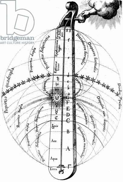 The divine harmony of the universe, tuned by the hand of God. From Robert Fludd Ultriusque cosmi... historia, Oppenheim, 1617-1619. Engraving