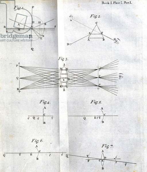 Newton's 'Opticks' Experiments on differential refrangibility, 1704
