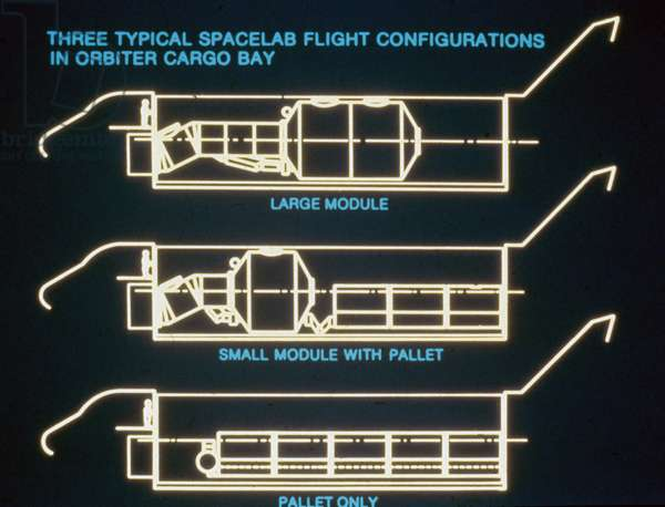 Manned Space Flight, USA, Shuttle Spacelab flight configurations in the cargo bay of the Space Shuttle, 1980s