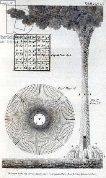 Waterspout, 1806