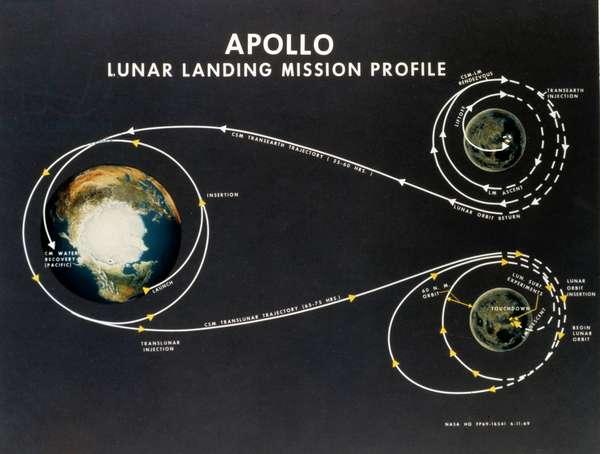 Manned Space Flight, USA, Apollo, General Apollo lunar landing mission profile, 1969