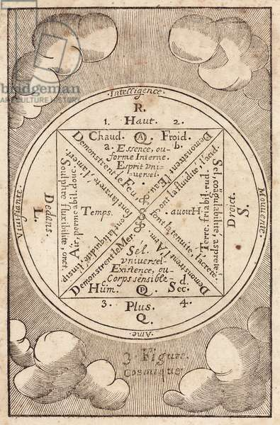 Periodic Tables etc Chart of cosmic elements, 1657