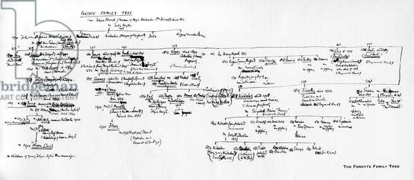 John Galsworthy - Forsyte Family Tree