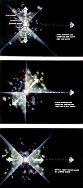 SPACE: QUASARS Illustrations showing the orientations of different types of quasars, by Dana Berry for NASA, c.1990.
